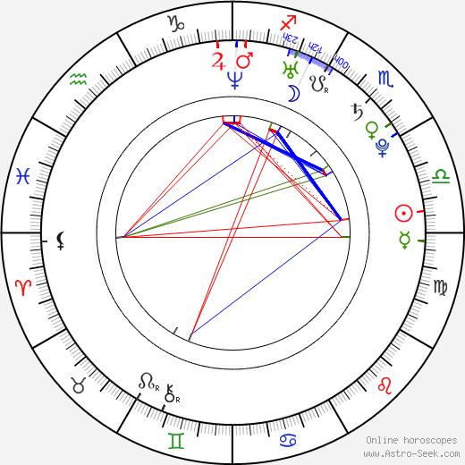 Helge Meeuw astro natal birth chart, Helge Meeuw horoscope, astrology