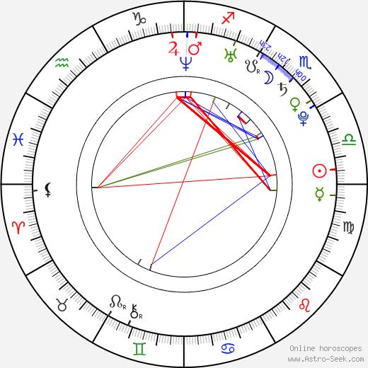 Jana Baletková birth chart, Jana Baletková astro natal horoscope, astrology