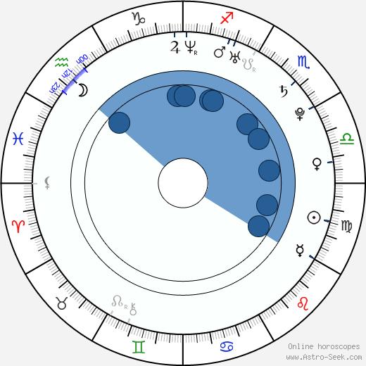 Kate Lang Johnson wikipedia, horoscope, astrology, instagram