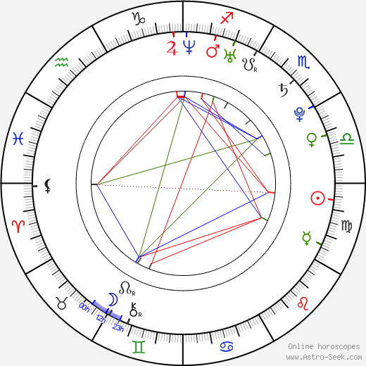 Katie Melua astro natal birth chart, Katie Melua horoscope, astrology