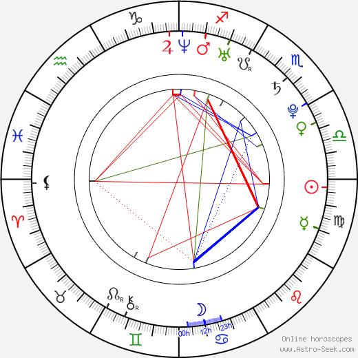 Kevin Zegers tema natale, oroscopo, Kevin Zegers oroscopi gratuiti, astrologia