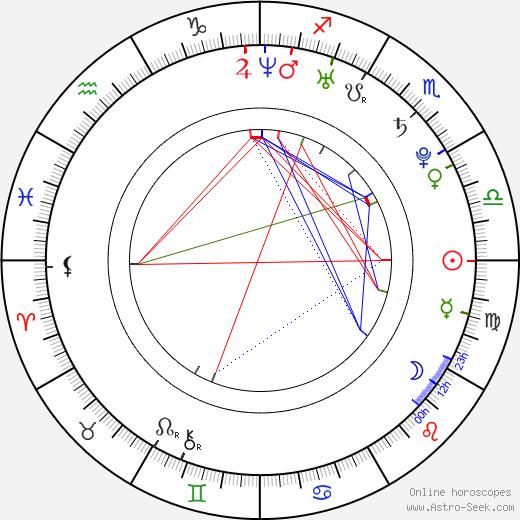Laura Vandervoort astro natal birth chart, Laura Vandervoort horoscope, astrology