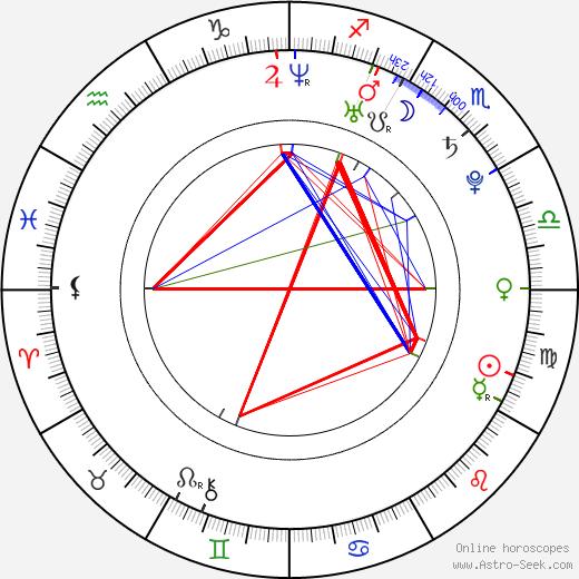 Llorenç González день рождения гороскоп, Llorenç González Натальная карта онлайн