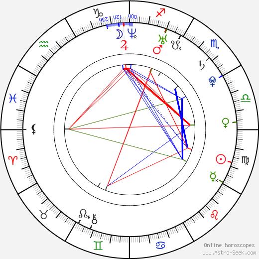 Lucie Křížková Váchová birth chart, Lucie Křížková Váchová astro natal horoscope, astrology