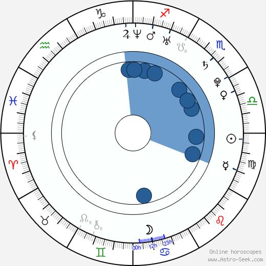 Lydia Hearst wikipedia, horoscope, astrology, instagram
