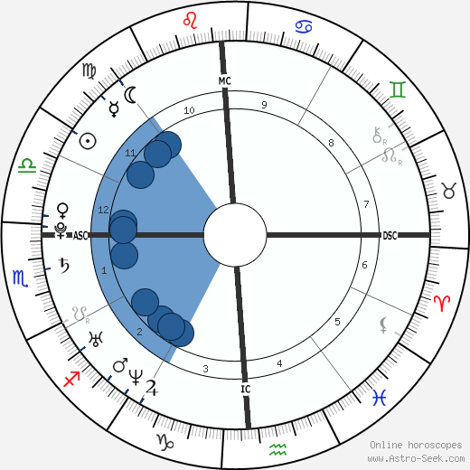 Martin L. Brunolt wikipedia, horoscope, astrology, instagram