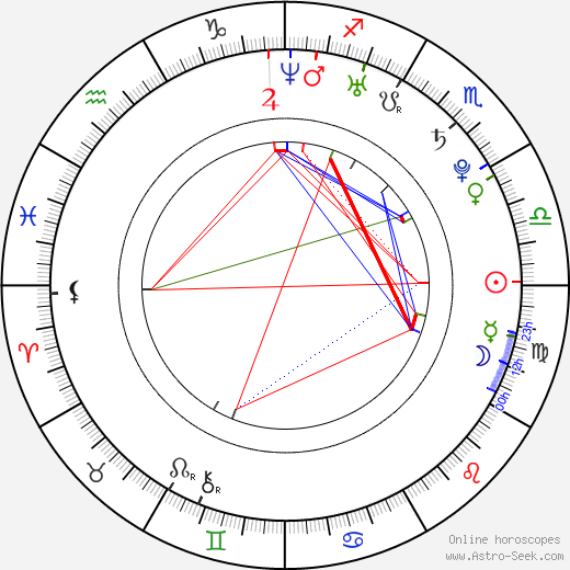 Matt Kemp день рождения гороскоп, Matt Kemp Натальная карта онлайн