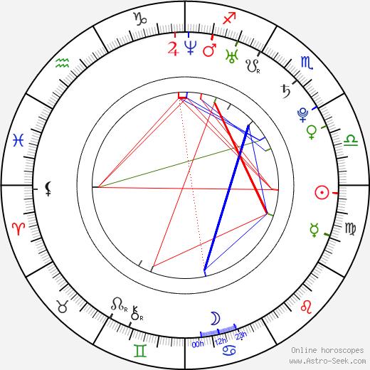 Michael Magnus tema natale, oroscopo, Michael Magnus oroscopi gratuiti, astrologia