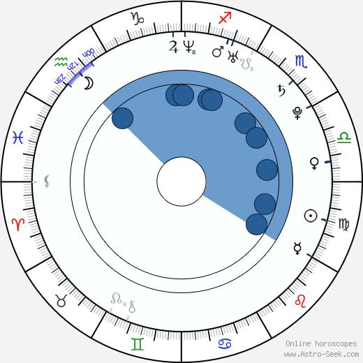 Michaela Drotárová wikipedia, horoscope, astrology, instagram