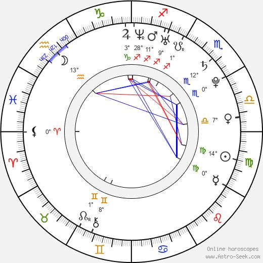 Michaela Drotárová birth chart, biography, wikipedia 2019, 2020