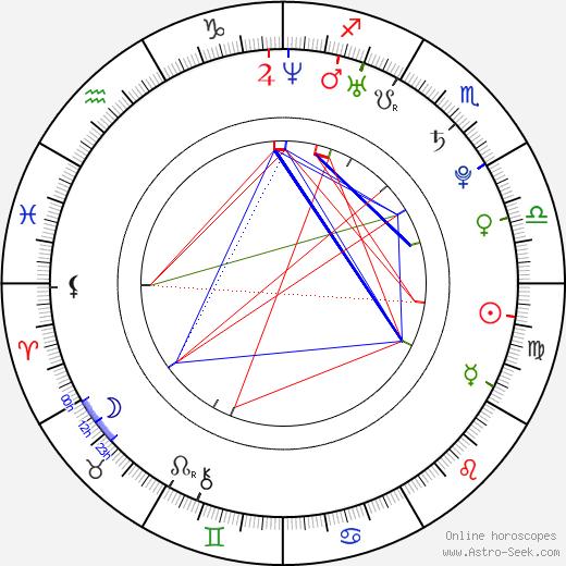 Michal Lieberzeit день рождения гороскоп, Michal Lieberzeit Натальная карта онлайн