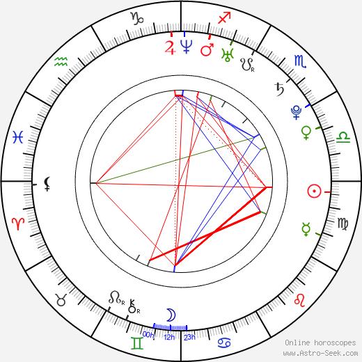Nadja Vogel tema natale, oroscopo, Nadja Vogel oroscopi gratuiti, astrologia
