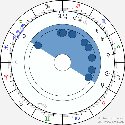 Peter Mikuš wikipedia, horoscope, astrology, instagram