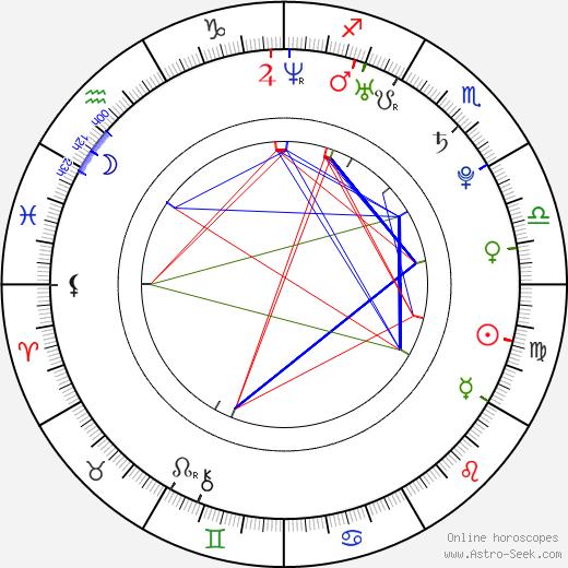 Peter Mikuš день рождения гороскоп, Peter Mikuš Натальная карта онлайн