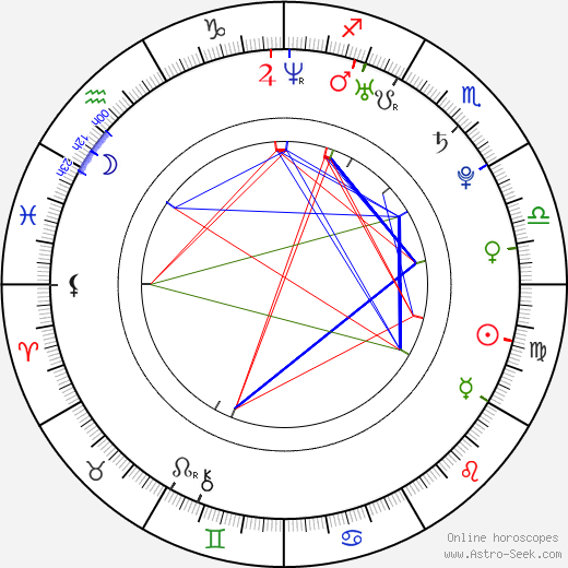 Peter Mikuš astro natal birth chart, Peter Mikuš horoscope, astrology