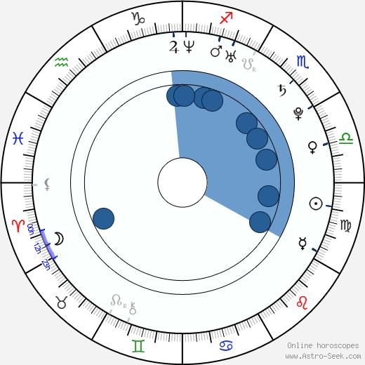 Petra Kulichová wikipedia, horoscope, astrology, instagram