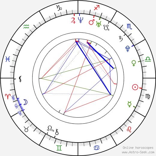 Petra Kulichová birth chart, Petra Kulichová astro natal horoscope, astrology