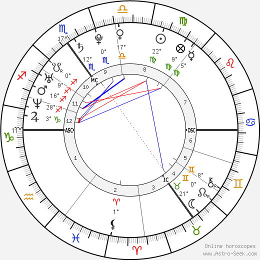 Prince Harry Windsor birth chart, biography, wikipedia 2018, 2019