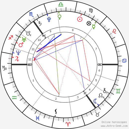 Prince Harry Windsor astro natal birth chart, Prince Harry Windsor horoscope, astrology