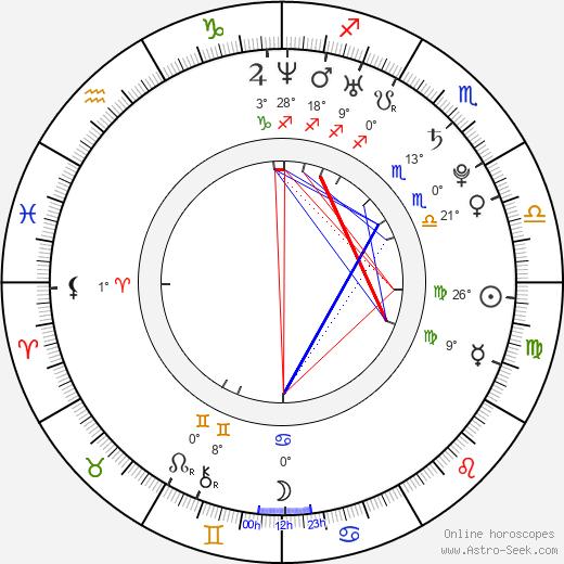 Rico Strong birth chart, biography, wikipedia 2020, 2021