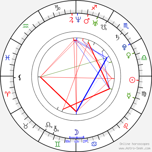 Rico Strong birth chart, Rico Strong astro natal horoscope, astrology