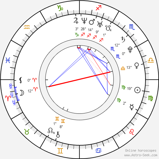 September birth chart, biography, wikipedia 2019, 2020
