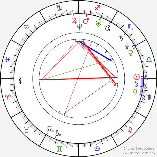 Танит Феникс Tanit Phoenix день рождения гороскоп, Tanit Phoenix Натальная карта онлайн