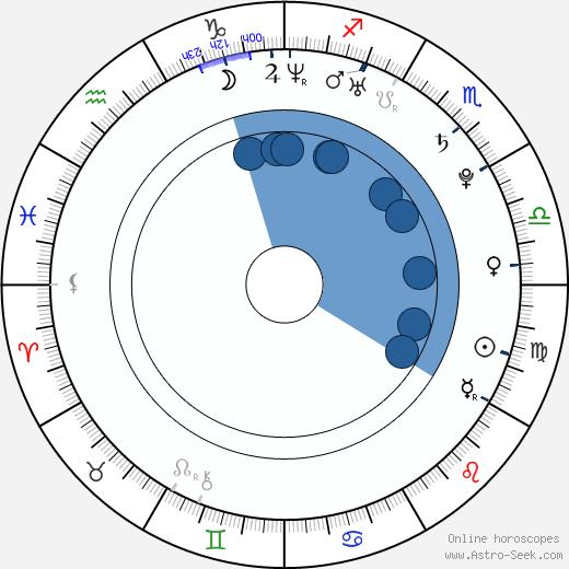 Tomohiro Kaku wikipedia, horoscope, astrology, instagram