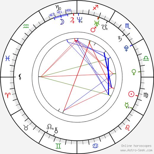 Tomohiro Kaku astro natal birth chart, Tomohiro Kaku horoscope, astrology