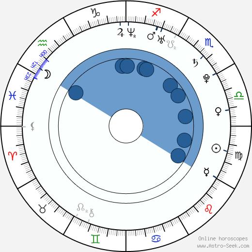 Vitaly Petrov wikipedia, horoscope, astrology, instagram