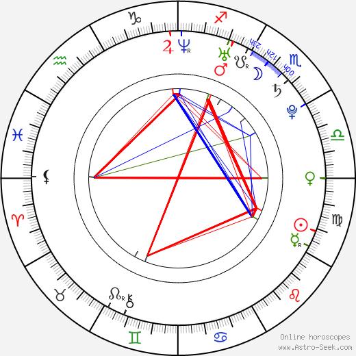 Yûta Hiraoka день рождения гороскоп, Yûta Hiraoka Натальная карта онлайн