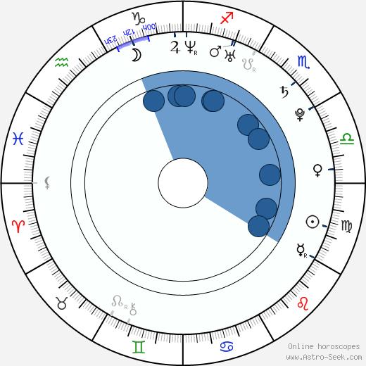 Yuliya Peresild wikipedia, horoscope, astrology, instagram