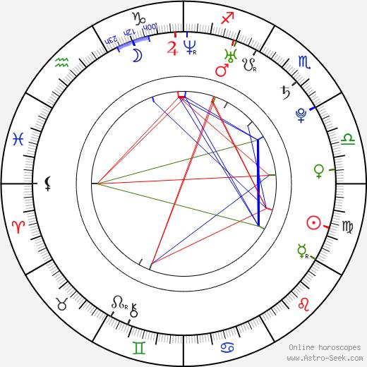 Yuliya Peresild birth chart, Yuliya Peresild astro natal horoscope, astrology