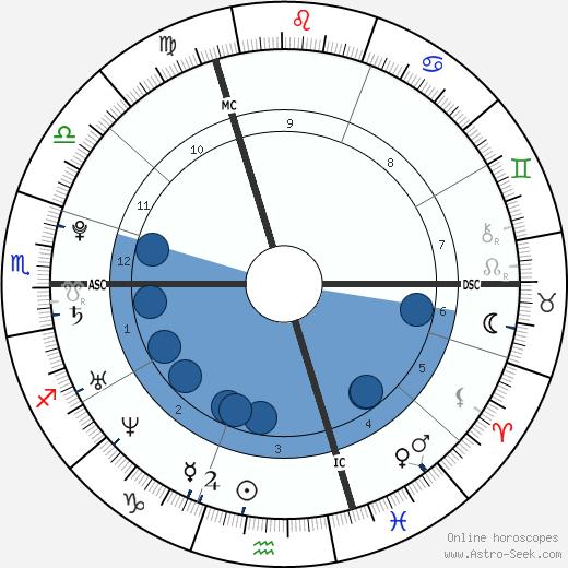 Athina Roussel wikipedia, horoscope, astrology, instagram