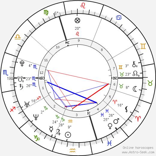 Athina Roussel birth chart, biography, wikipedia 2019, 2020