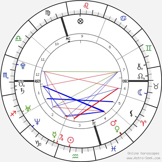 Athina Roussel astro natal birth chart, Athina Roussel horoscope, astrology