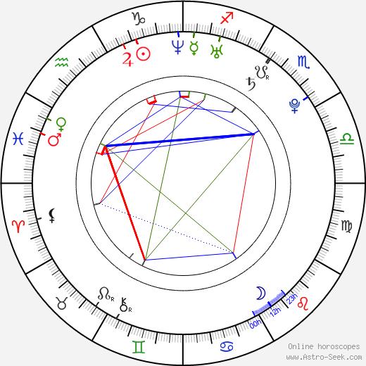Aura Dione astro natal birth chart, Aura Dione horoscope, astrology