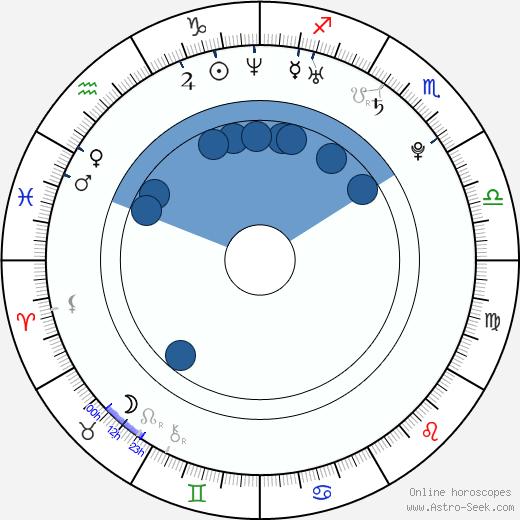 Bandar Albuliwi wikipedia, horoscope, astrology, instagram