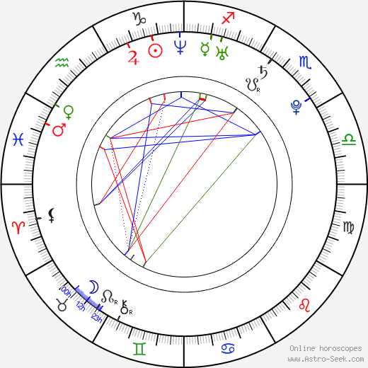 Bandar Albuliwi tema natale, oroscopo, Bandar Albuliwi oroscopi gratuiti, astrologia