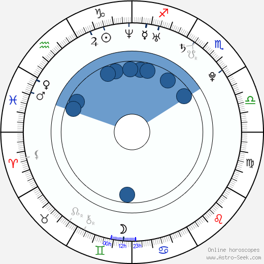 Benjamin Jeran McGinn wikipedia, horoscope, astrology, instagram