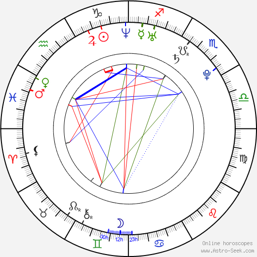 Benjamin Jeran McGinn день рождения гороскоп, Benjamin Jeran McGinn Натальная карта онлайн