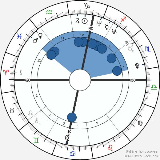 Christielle Burbach wikipedia, horoscope, astrology, instagram