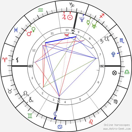 Christielle Burbach день рождения гороскоп, Christielle Burbach Натальная карта онлайн