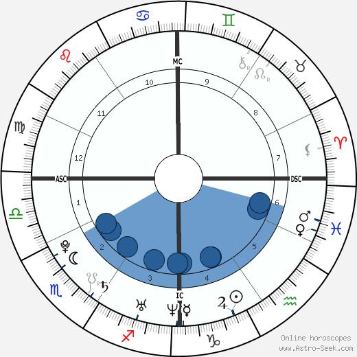 Daniel Seguin wikipedia, horoscope, astrology, instagram