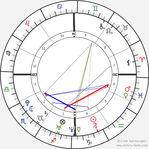 Daniel Seguin tema natale, oroscopo, Daniel Seguin oroscopi gratuiti, astrologia