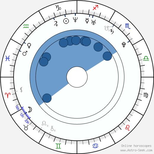Danny Perea wikipedia, horoscope, astrology, instagram