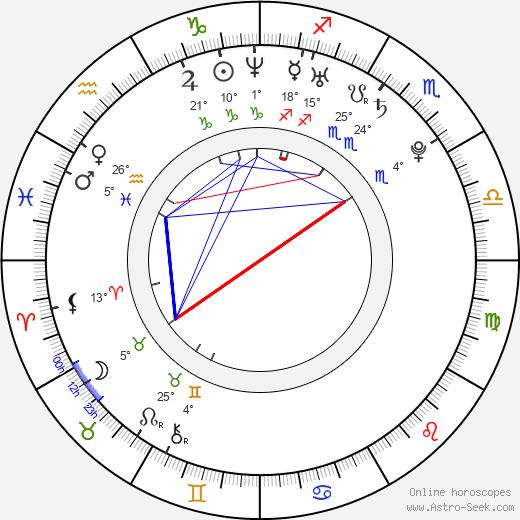 Danny Perea birth chart, biography, wikipedia 2020, 2021