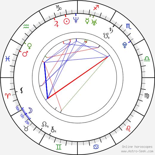 Danny Perea birth chart, Danny Perea astro natal horoscope, astrology