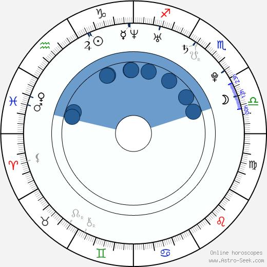 Ellen Wong wikipedia, horoscope, astrology, instagram