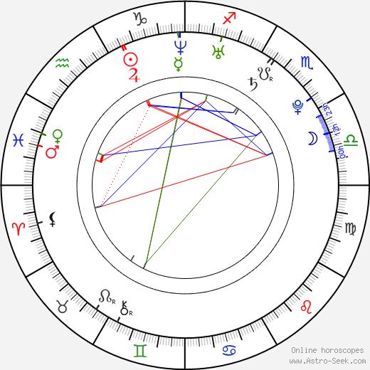 Эллен Вонг Ellen Wong день рождения гороскоп, Ellen Wong Натальная карта онлайн